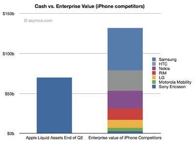 Apple will soon have enough cash to buy almost all their competitors