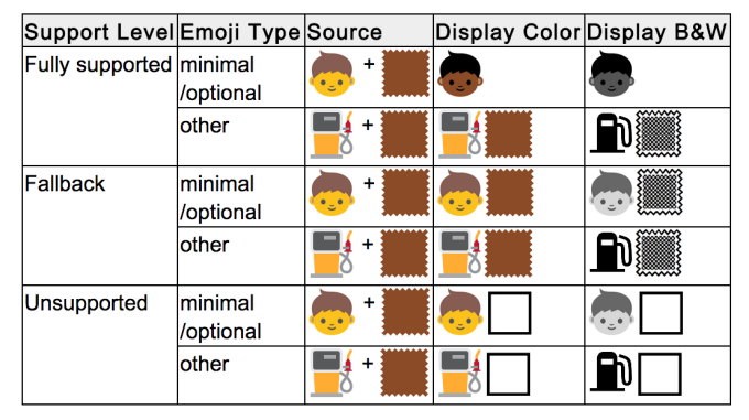 Proposed emoji changes could bring racial diversity