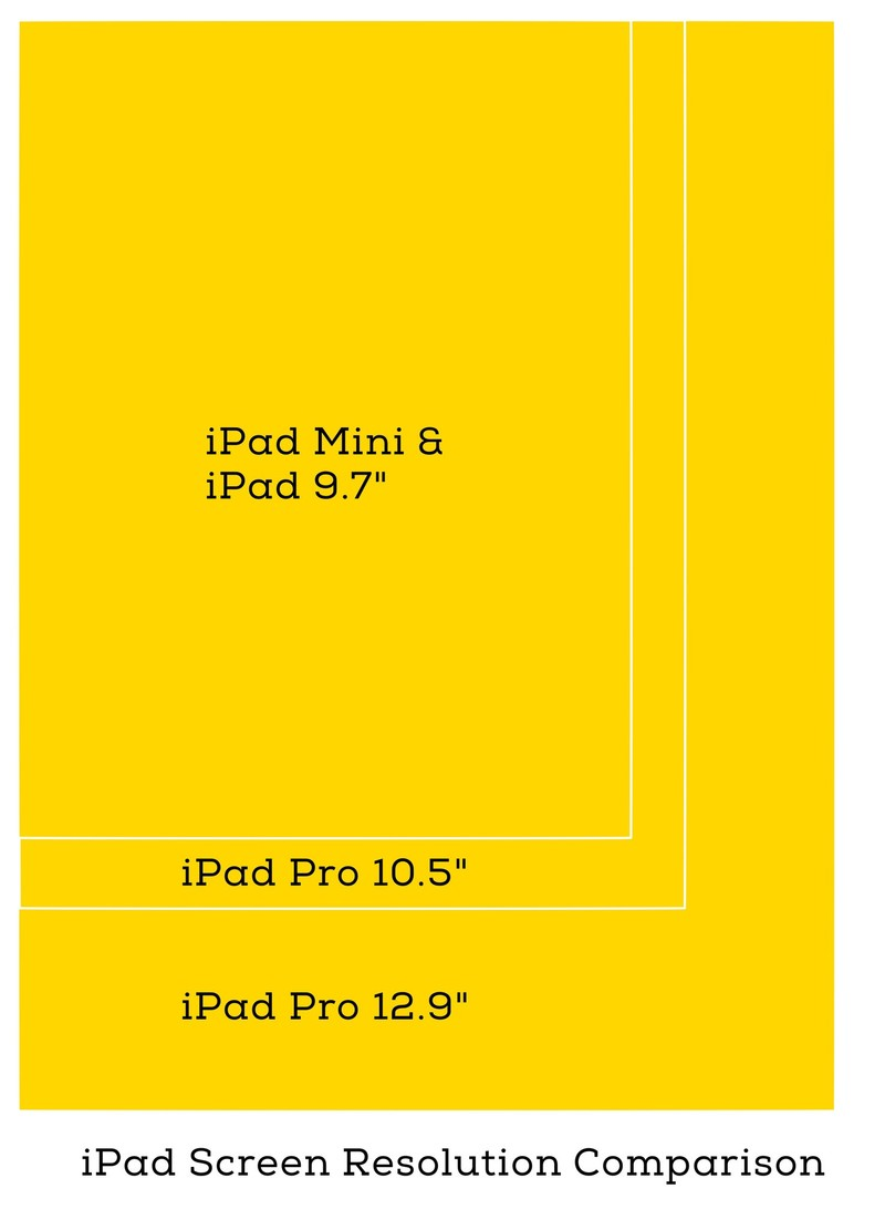iPad Pro 10.5 vs iPad Pro 12.9  Which should you buy  – iPhonePryl 6445838a972c5