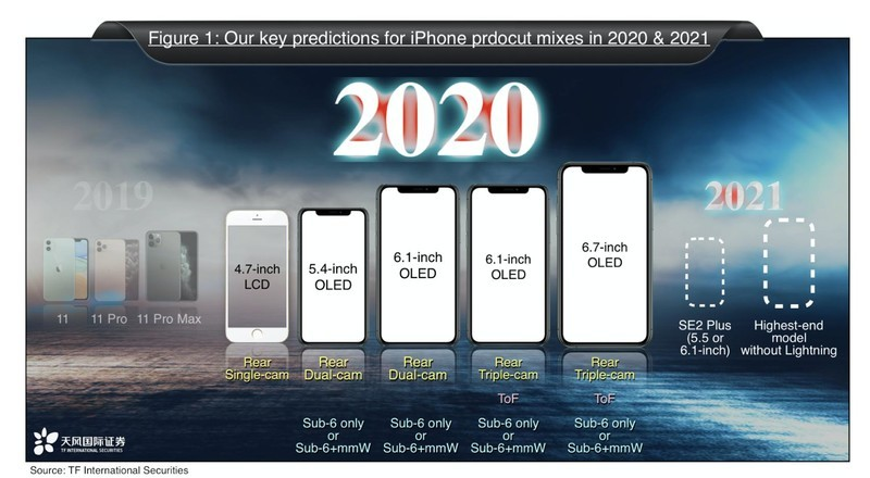 Ming-Chi Kuo 2020 iPhone prediction