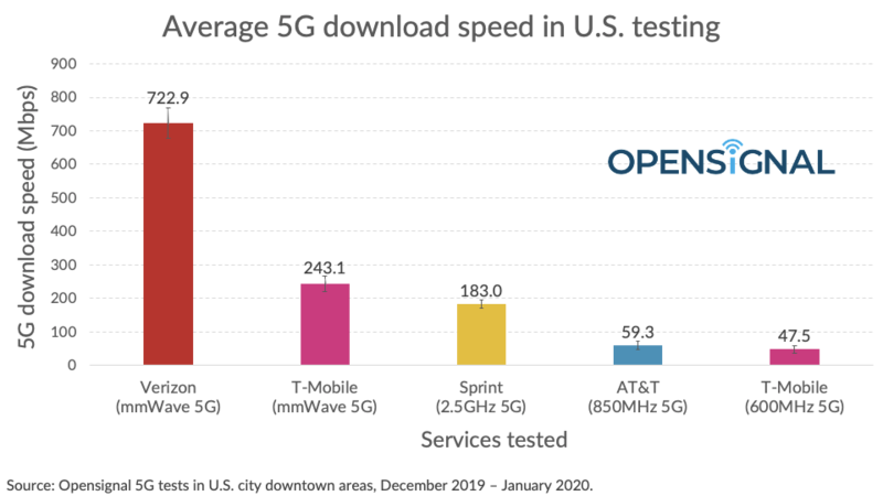 Opensignal 5g Speed Tests