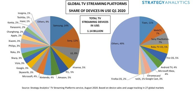 Global Tv Streaming Platforms Share Of Devices In Use Q1