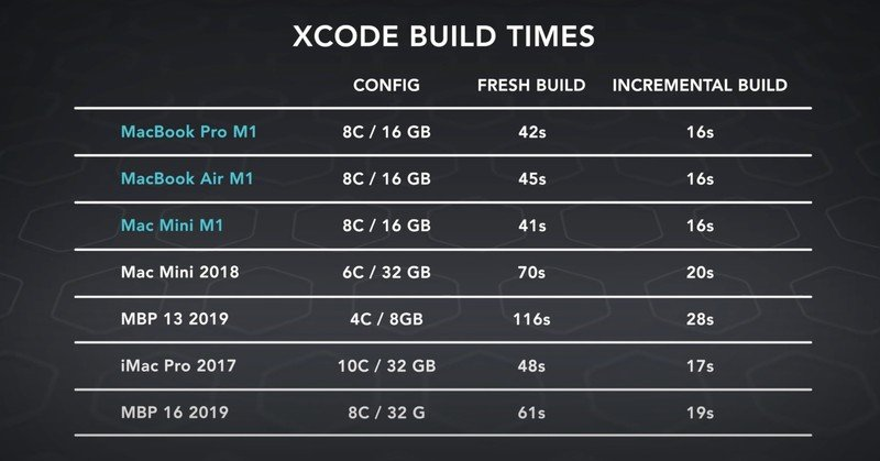 Dave2d Xcode Build Times M1 Mba