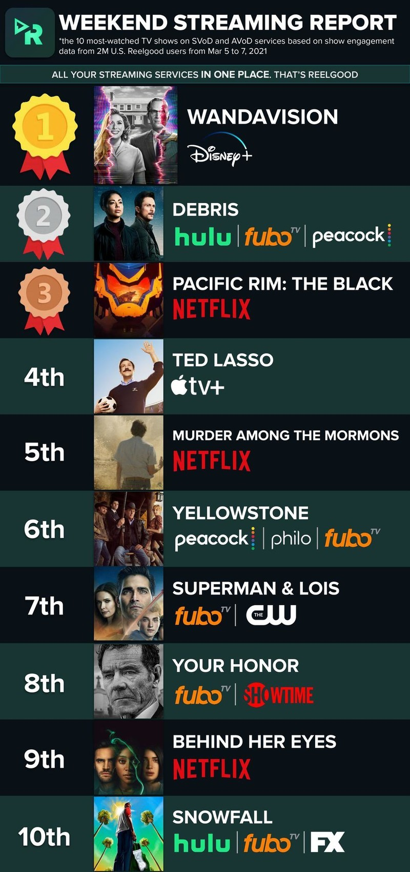 Reelgood Ted Lasso Fourth Most Watched March