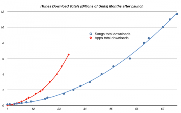 iOS apps growing faster than iTunes music
