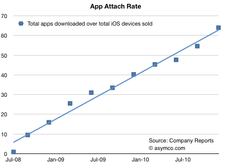 More than 60 apps have been downloaded for every iOS device sold