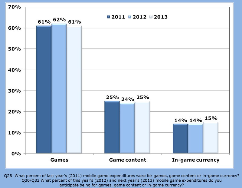 39 per cent of mobile gamers spent cash on in-app purchases in 2011