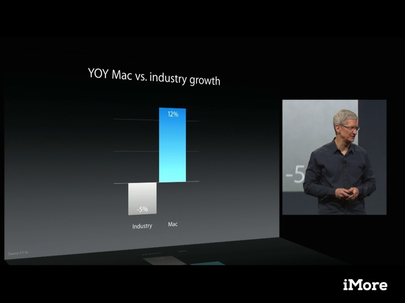 Apple shows off Mac growth rates at WWDC 2014