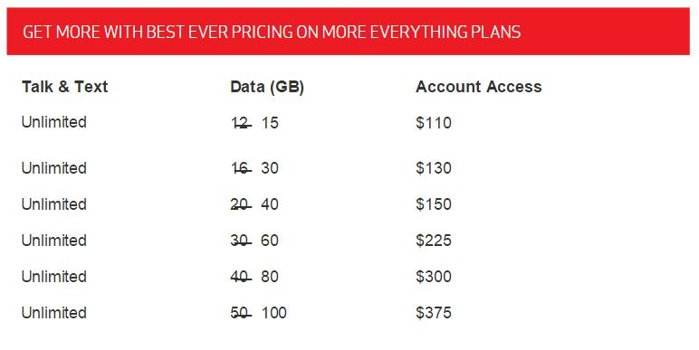 Verizon brings more data, up to double, on More Everything
