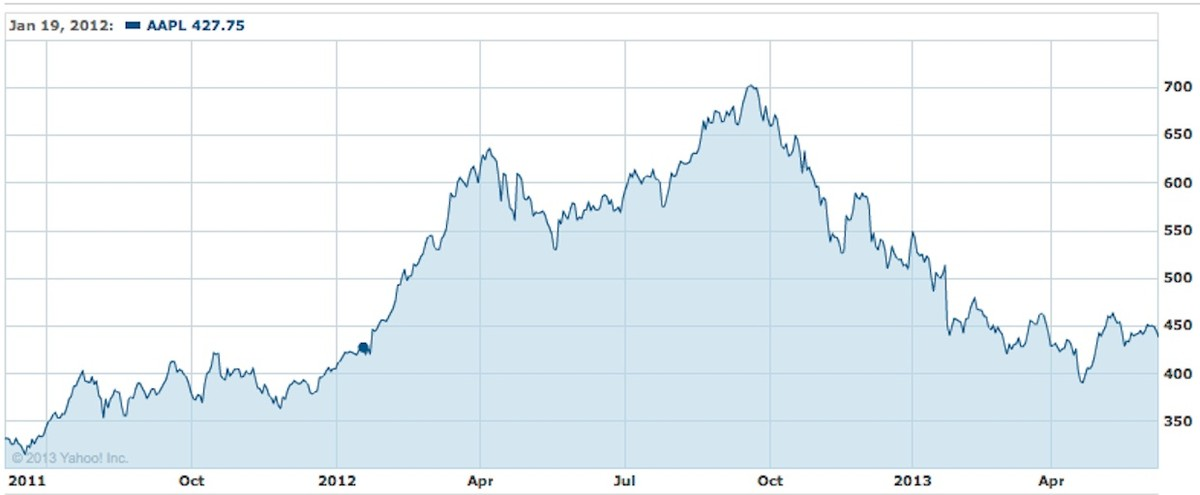 Apple stock price chart