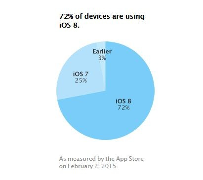 iOS 8 Adoption Numbers