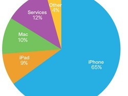 See Apple's Q2 earnings in chart and graph form