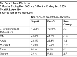 Apple's iPhone Market Share Still Growing, iPhone 3GS #2 US Best-Seller