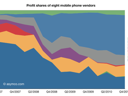 iPhone: Still not much market share, almost half of profit share