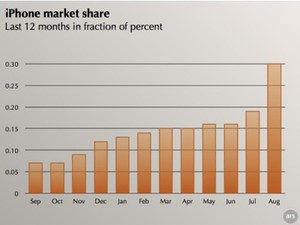 "iPhone ""Net Applications"" Market Share Still Booming"