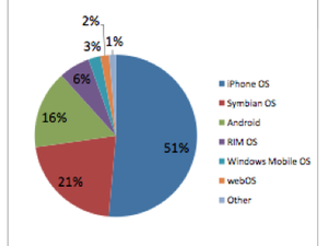 Apple's iPhone Ranked #1 in Mobile Web in Americas and Europe