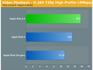 New iPad 2 units boasting significant battery life improvement thanks to 32nm chip