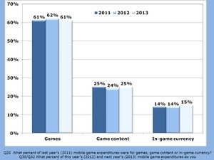 Mobile gamers spent sizeable amount of cash on in-app purchases in 2011